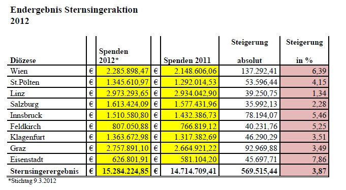 Ergebnis Sternsingeraktion 2012
